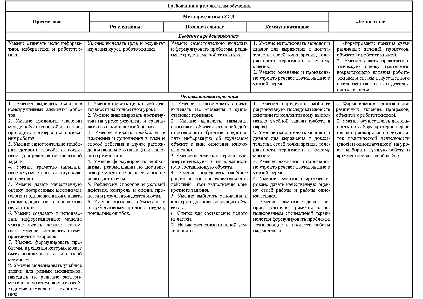 кружок робототехника рабочая программа 5 класс